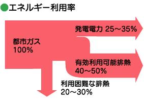 高効率・省エネルギー<図>