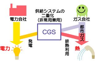 図:エネルギー安定確保