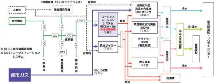 電源供給設備・熱源設備<図>